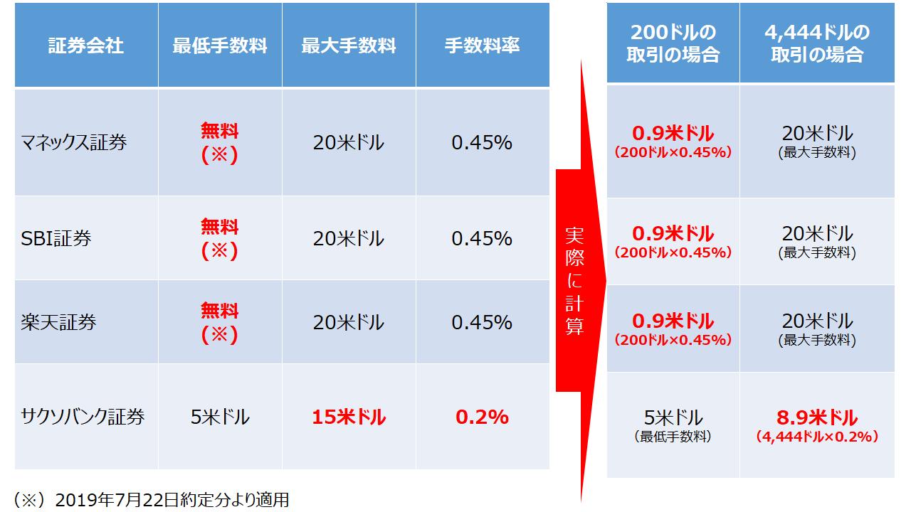 負け 米国 株 手数料 【嘘】米国ETFは一度にたくさん買わなきゃ手数料負けする?